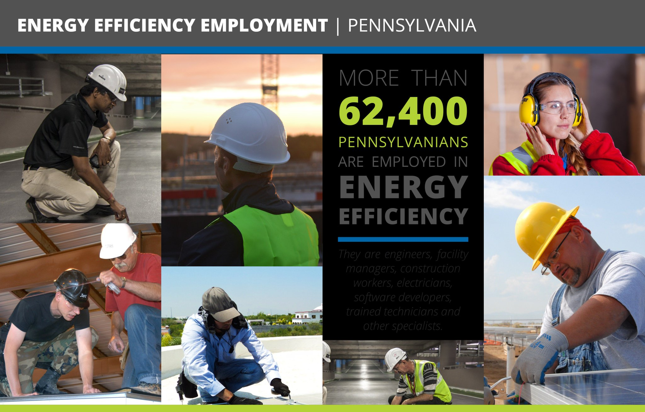 More than 62K homegrown, family-wage jobs are supported w/ Pennsylvania's #energyefficiency program, #Act129—which also saves customers $! https://t.co/SfIYgCyxi5
