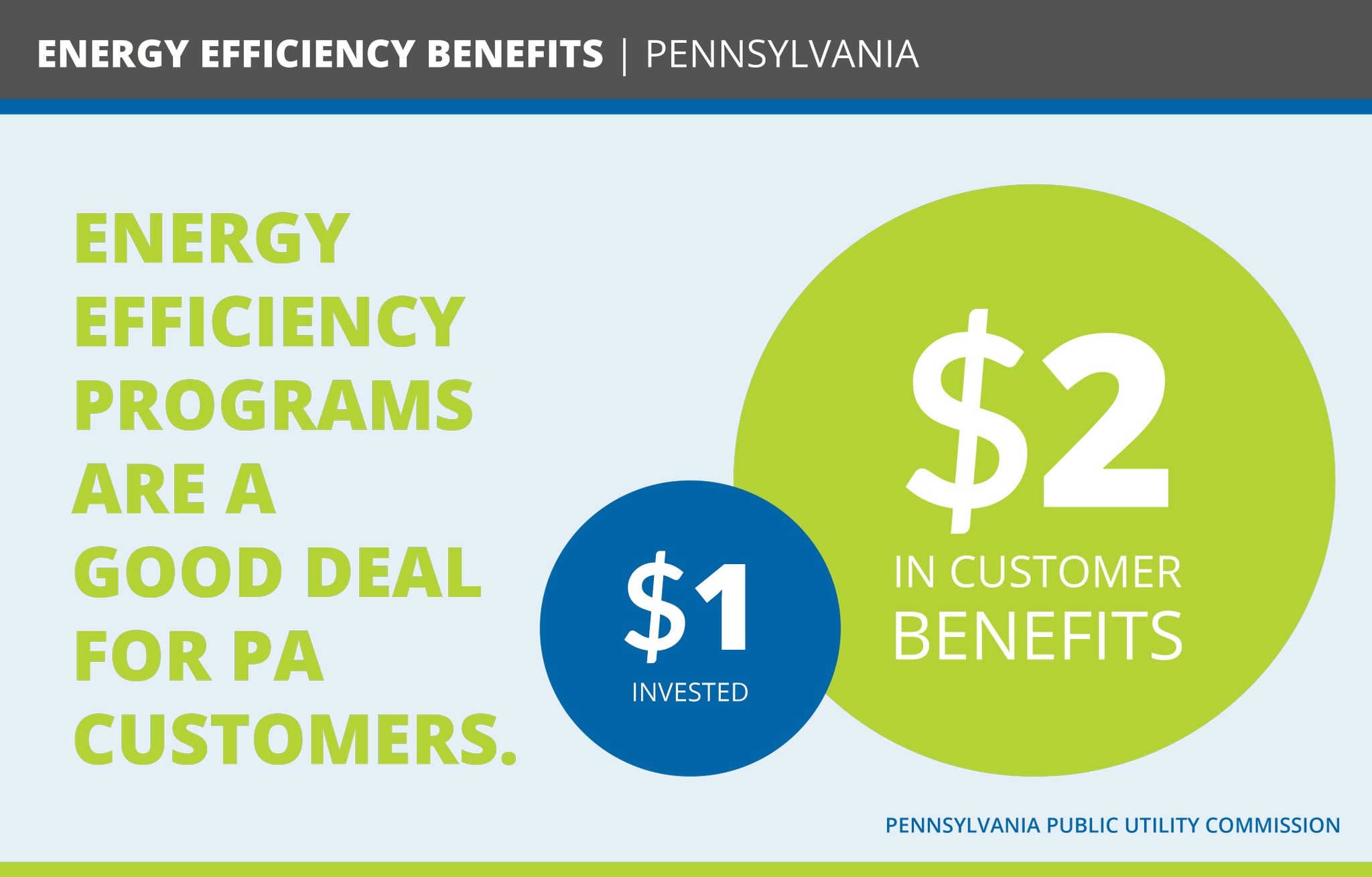Pennsylvania's #EnergyEfficiency program – #Act 129 – saves customers money & supports 62K+ good, family-wage jobs that can't be outsourced. https://t.co/hoGnkmSp0w