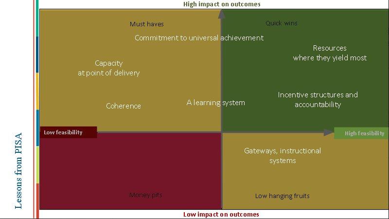 #StrategicDebate @SchleicherOECD  -Green area: disadvantage schools receive & better resources -Red area: disadvantage schools receive less https://t.co/PKxOOOuBxA