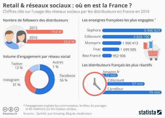 #Commerce et #RéseauxSociaux : Où en est la #France ?  http:// ow.ly/42cK30ajuB9  &nbsp;  <br>http://pic.twitter.com/Tjsnh91xKW