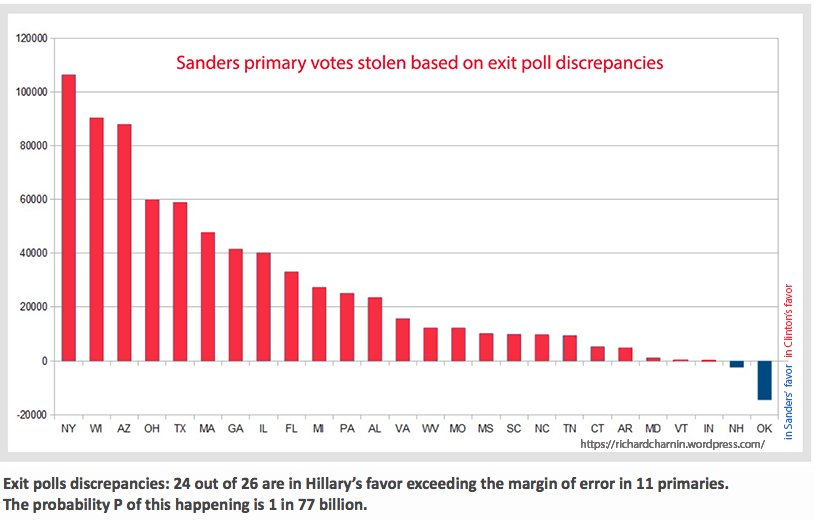 Sanders Primary Votes Stolen Based On Exit Polls #ElectionFraud #DemExit  http://www. democracyintegrity.org/ElectoralFraud /just-doing-the-math.html &nbsp; … <br>http://pic.twitter.com/INpDA4xYP6