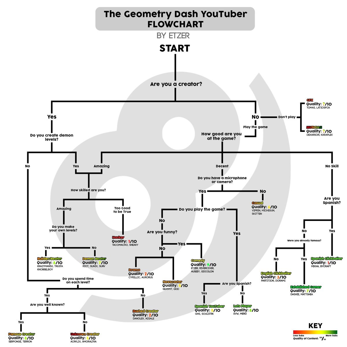 Etzer on twitter the unoffical geometry dash youtuber flowchart ccuart Images