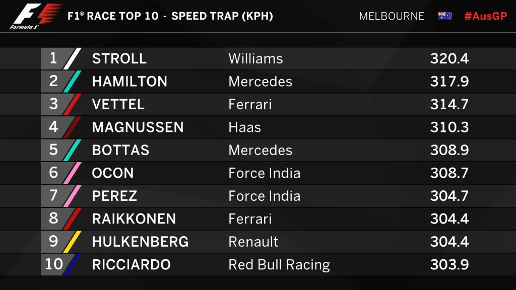 SPEED TRAP: 💨 A Stroll in the park 😂 #AusGP 🇦🇺 #F1 https://t.co/mQIS3w...