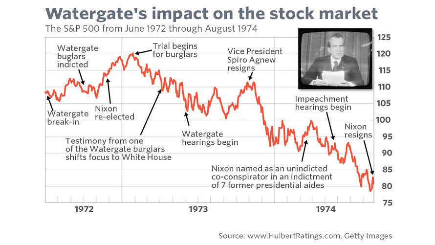 Image result for watergate market timeline""
