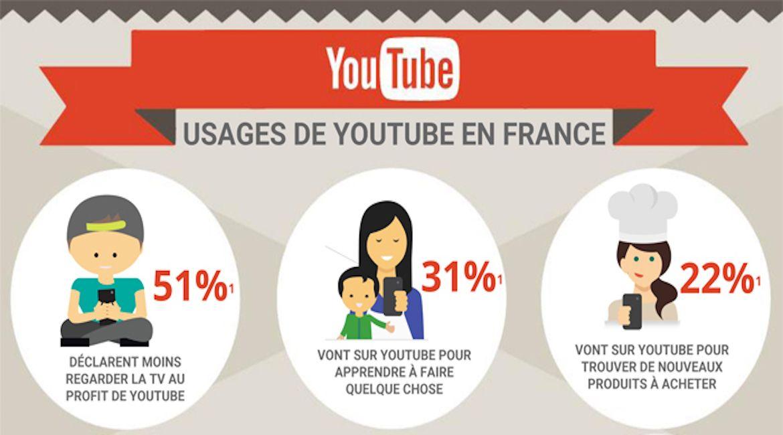 Les multiples usages de #YouTube en France [Infographie]  http:// buff.ly/2nodLZC  &nbsp;   #digital <br>http://pic.twitter.com/XzmhFEJq2I