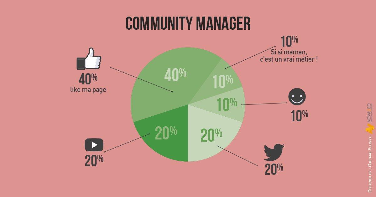#Infographie : 10 métiers du #web expliqués avec des graphiques minimalistes et amusants !   http:// bit.ly/2nKU7ea  &nbsp;   #RH #Digital <br>http://pic.twitter.com/flUcApnCFz