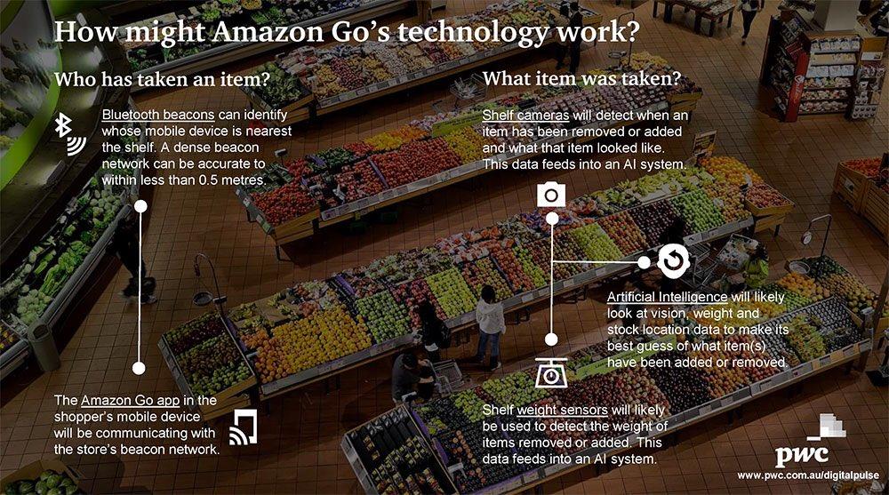 L&#39;avenir du #retail avec l&#39;intelligence artificielle #ai #amazongo  https:// goo.gl/ffNZYS  &nbsp;  <br>http://pic.twitter.com/0MRJ3foFcM
