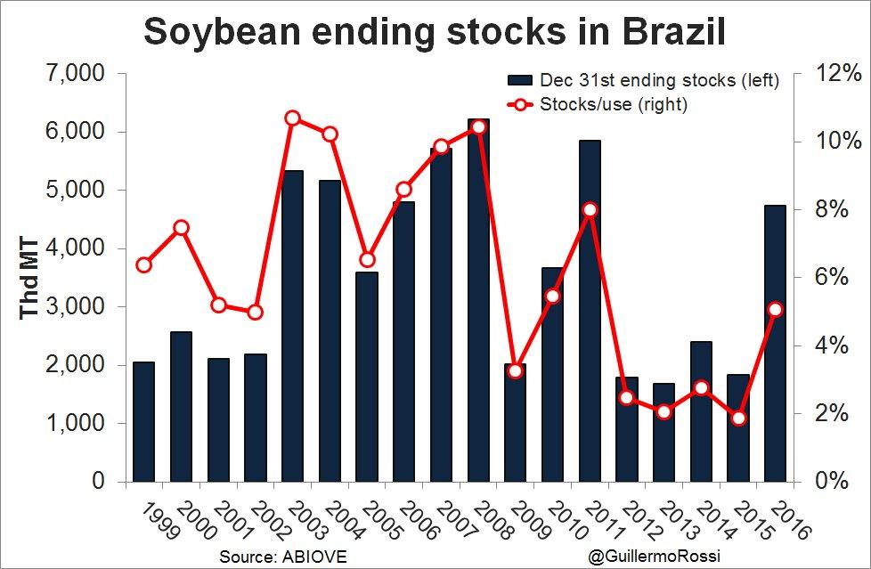 jan dec 2016 soybean numbers in brazil exports 51 6 mmt crushings 39