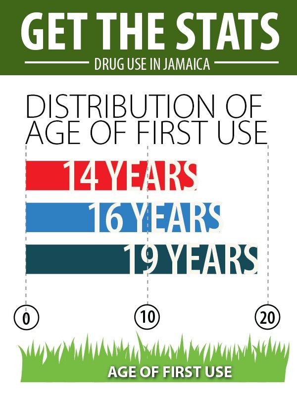 Marijuana use among teens in jamaica