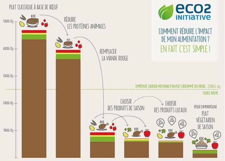 [#Food #Environnement] Quels sont les liens entre #alimentation et impact #carbonne ? via @BonpourleClimat / #CO2 #Climat<br>http://pic.twitter.com/e71HbMjOKC