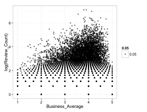 And the whole point of this exercise: how to Bayesian-weight Yelp reviews by the number of reviews: https://t.co/82c0XOGTfg https://t.co/uyvkF1PtCa