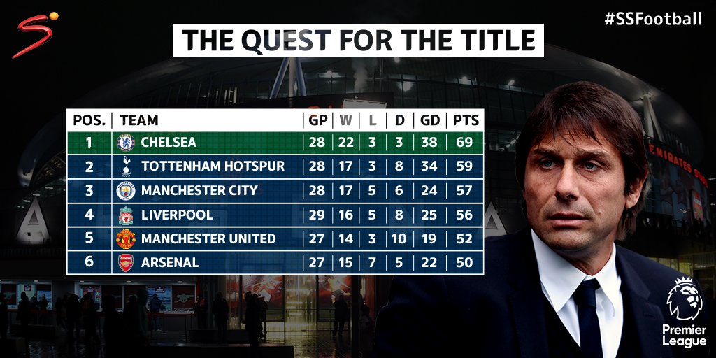 Chelsea just needs seven more wins from their ten games to capture the...
