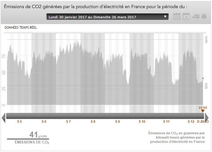 Graphique #CO2 Graphique filière #gaz<br>http://pic.twitter.com/gJAlmEpoIh