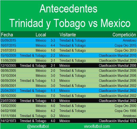 Antecedentes Trinidad y Tobago vs México