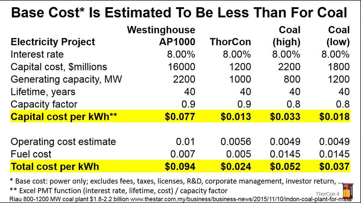 Thorcon &quot;Cheaper than #Coal&quot; white paper  https:// aris.iaea.org/PDF/ARISThorCo n9.pdf &nbsp; …  … … 2.4c KWh, $1200w Cap Cost #auspol Yes! #thorium #uranium #LFTR #SAPOL<br>http://pic.twitter.com/Ne56C7x950