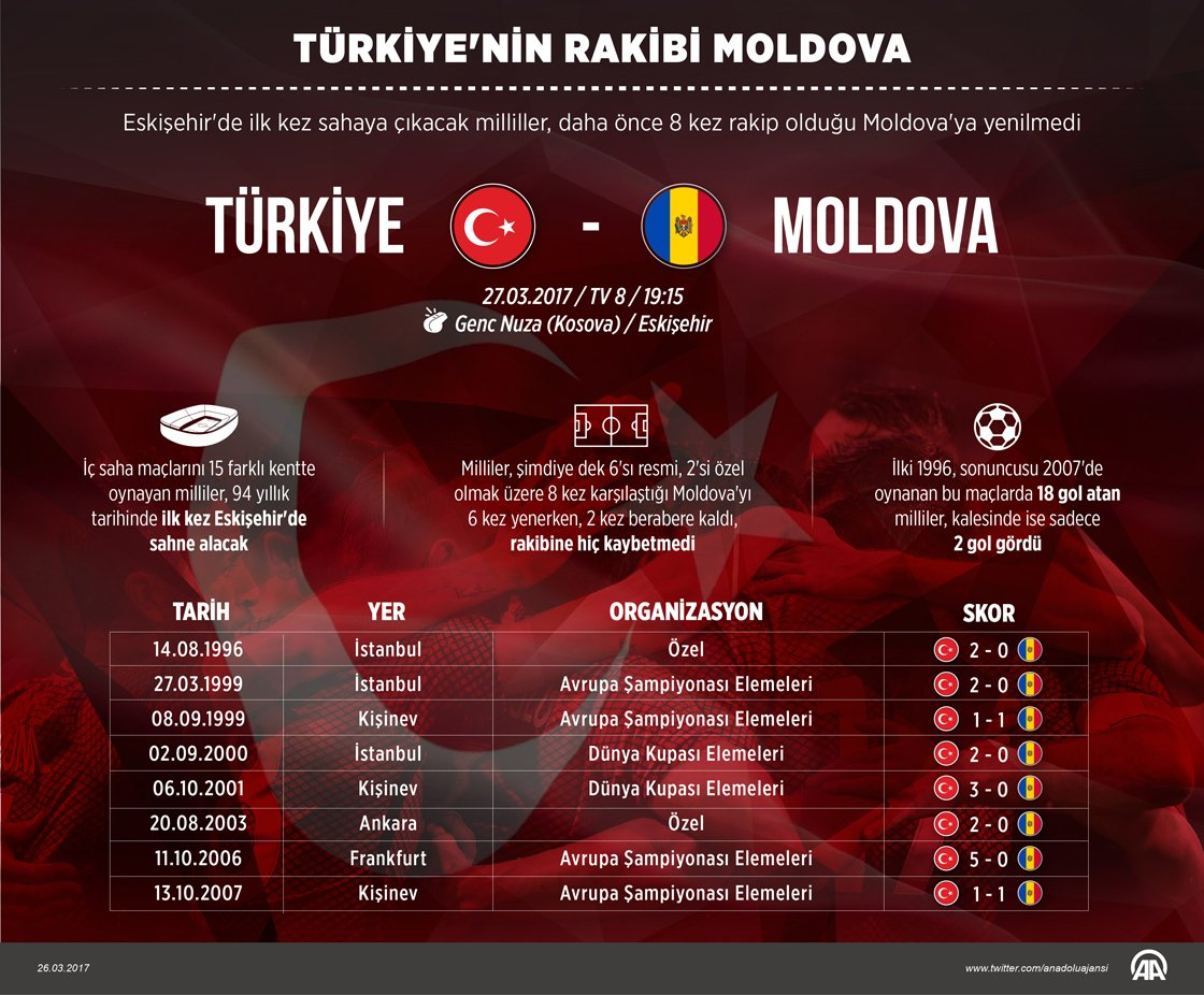 Türkiye'nin rakibi Moldova! https://t.co/ZmnEAo3819