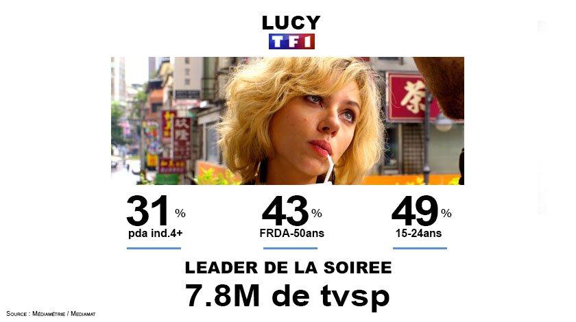 #Audiences @TF1 Carton pour #Lucy hier soir avec 7.8M : très largement leader  Très grosses performances sur les cibles <br>http://pic.twitter.com/VBA9UiVB9f