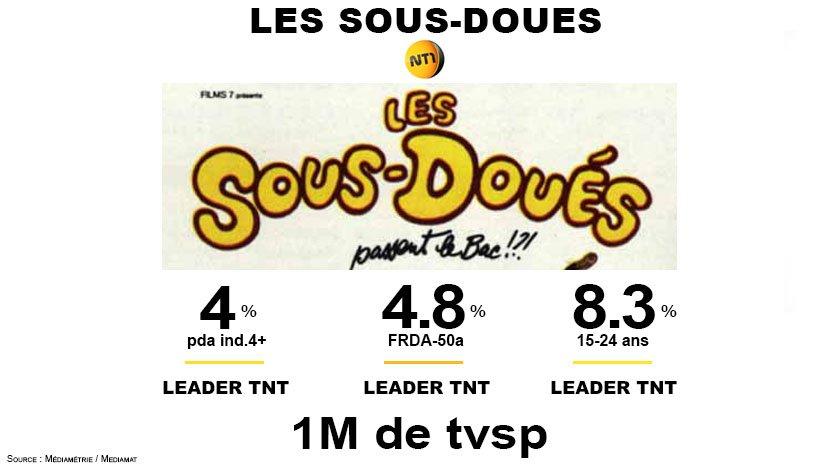 #Audiences @nt1  Les sous-doués passent le bac devant 1M de tvsp  @nt1 leader TNT et 4ème chaîne nationale sur les 15-34 ans avec 4.4%<br>http://pic.twitter.com/fds68VIJBc
