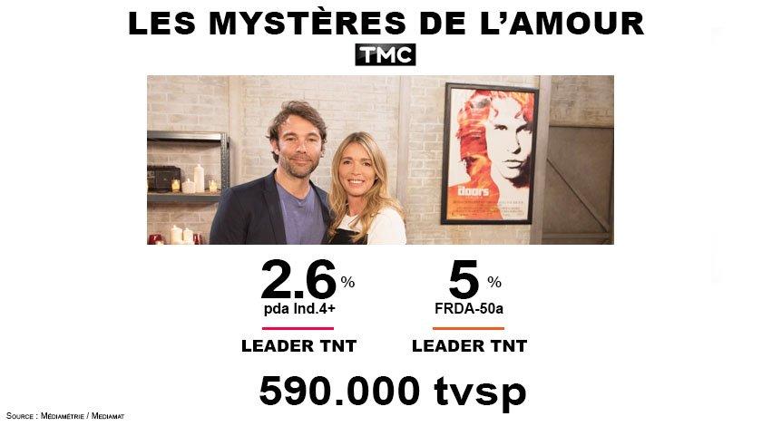#Audiences @TMCtv  &quot;Les Mystères de l&#39;Amour&quot; leader TNT sur les 4+ et les FRDA-50a  #LMDLA <br>http://pic.twitter.com/VDxlm4W1fO