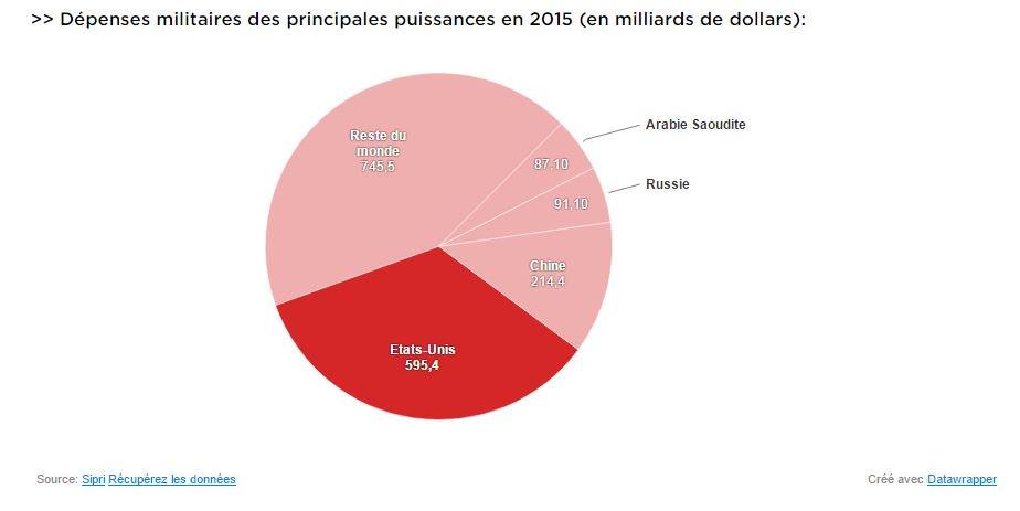 Le monde connaît-il une nouvelle course aux #armements? Les chiffres de @RTSinfo :  http:// ow.ly/MuOP30ahtZw  &nbsp;  <br>http://pic.twitter.com/Tc2M0F8W8j
