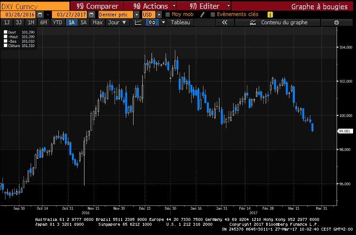 Le #Dollar Index recule encore  Plus bas niveau depuis le...11 novembre, soir 3 jours après élection de #Trump  $DXY --&gt;<br>http://pic.twitter.com/ti0wCWPYgu