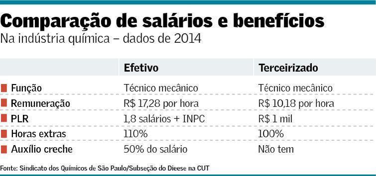 Efeitos da terceirização: salários mais baixos, jornadas maiores, mais acidentes e menos direitos