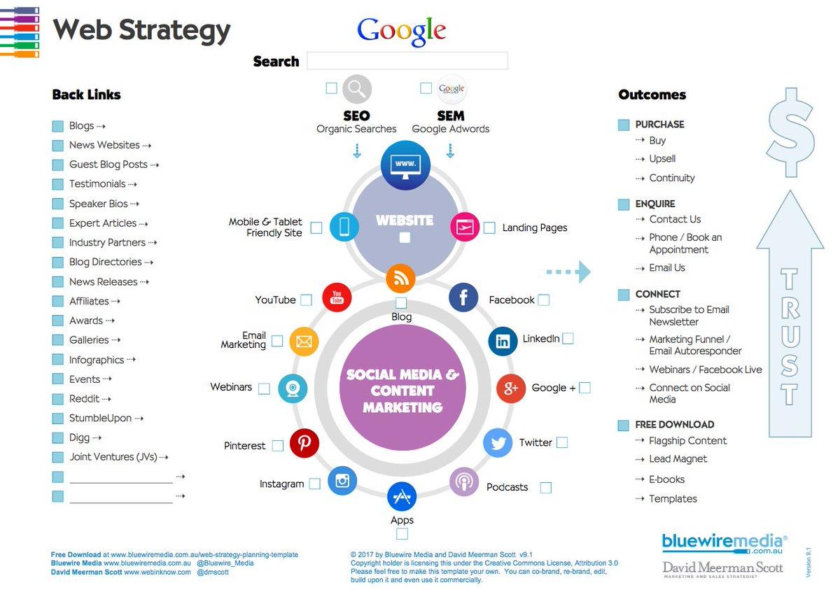 David Meerman Scott On Twitter Download My Free Web Strategy - Web content strategy template