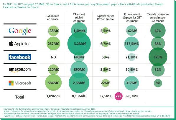 Il n&#39;y a pas que les banques qui sont fautives, Les GAFA jouissent d&#39;une image cool qu&#39;elles ne méritent pas ! #EvasionFiscale <br>http://pic.twitter.com/mXKADIHVGD