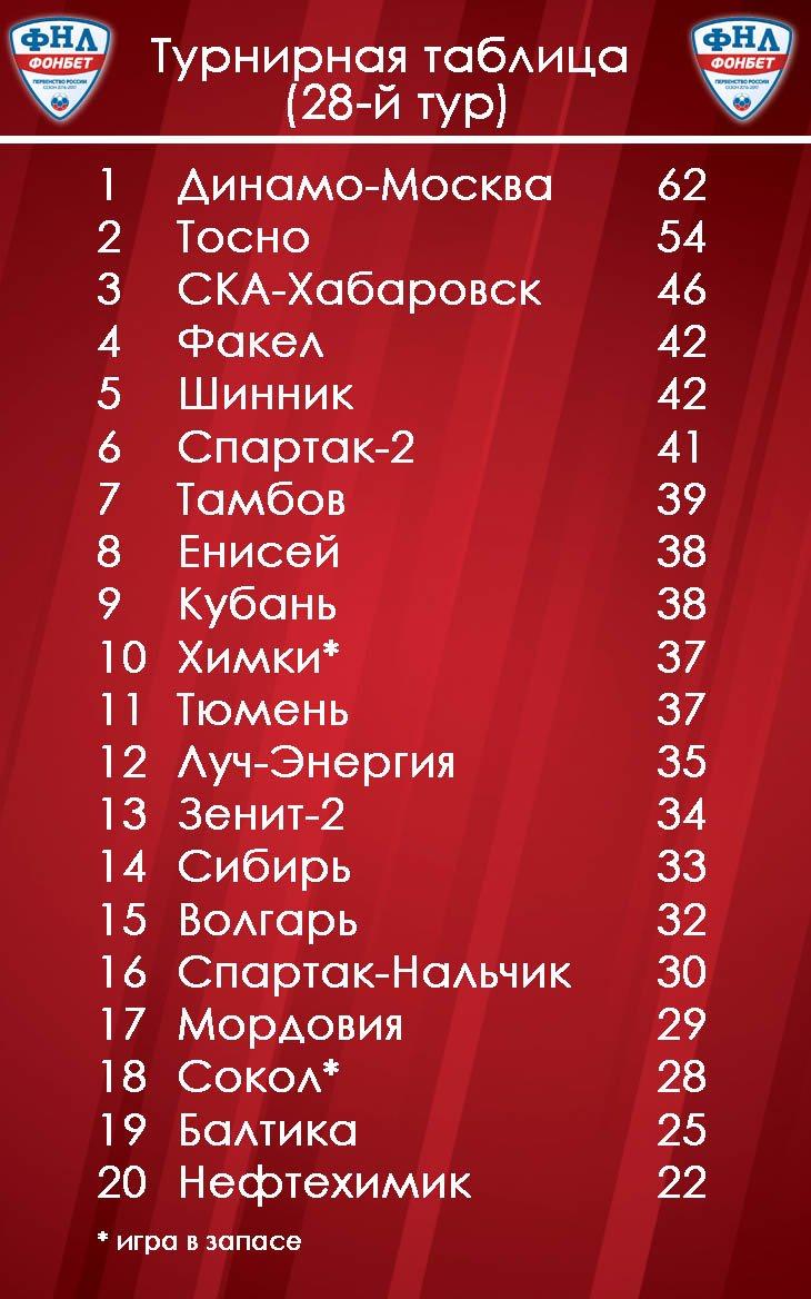 Турнирная таблица россия фонбет [PUNIQRANDLINE-(au-dating-names.txt) 27