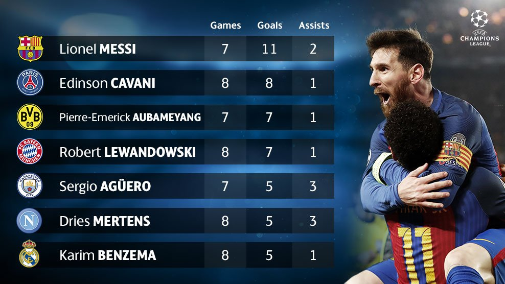Can Messi be caught? 🔝⚽️🔥  #UCL https://t.co/YXTwq7zRpR