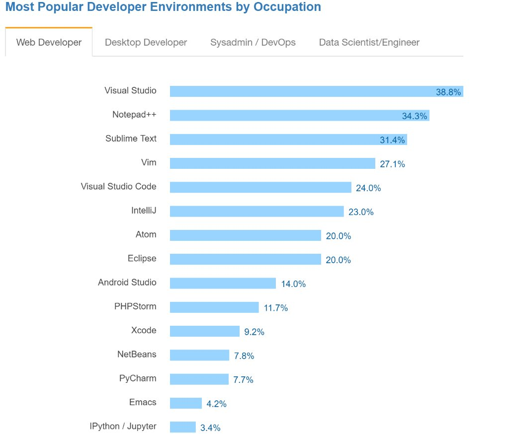 Image result for most popular developer environments by occupation