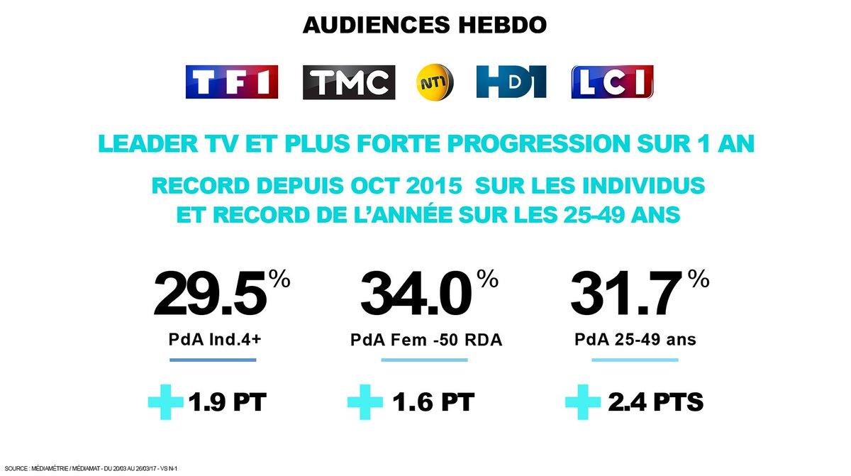 #Audiences  @GroupeTF1 Leader  &amp; + forte sur 1 an @TF1 Record depuis 1an sur Ind &amp; Fem @TMCtv en sur ttes les  @LCI Semaine Record ! <br>http://pic.twitter.com/ZU0paLGfeJ