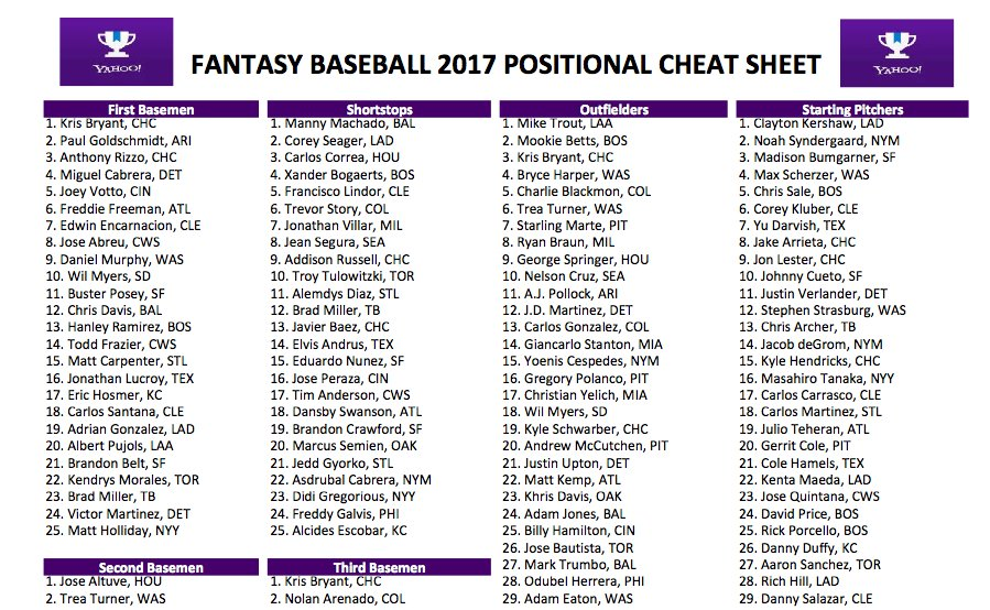 Delicate image intended for printable fantasy baseball rankings