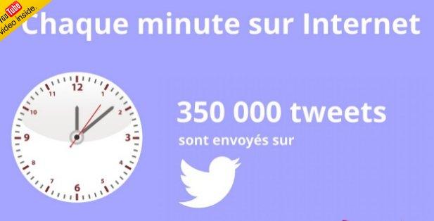 [#FACT] : chaque minute sur @twitter, 350 000 de #tweets sont envoyés sur le réseau social ! Un outil de veille efficace #RS<br>http://pic.twitter.com/CKodQ6sSfX