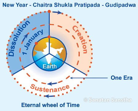 Why is it ideal to commence #NewYear on Chaitra Shukla Pratipada?  #Gudipadwa   #Ugadi   #हमारा_नववर्ष_आया<br>http://pic.twitter.com/SvD2tNokR1