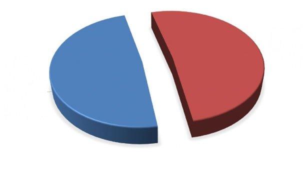 Evet mi önde, Hayır mı? İşte 28 farklı referandum anketinin toplu sonu...