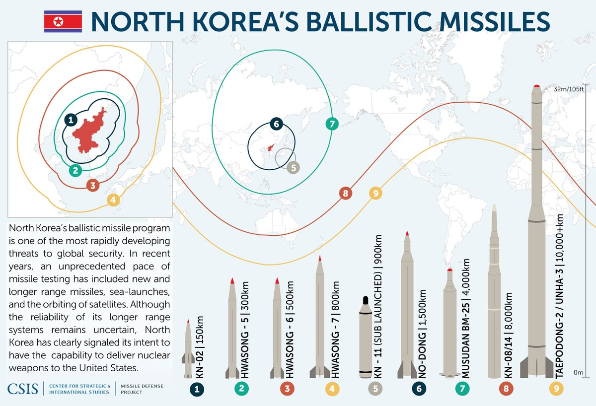 North Korea's ballistic missiles, visualized. https://t.co/xSrd1bnQA5