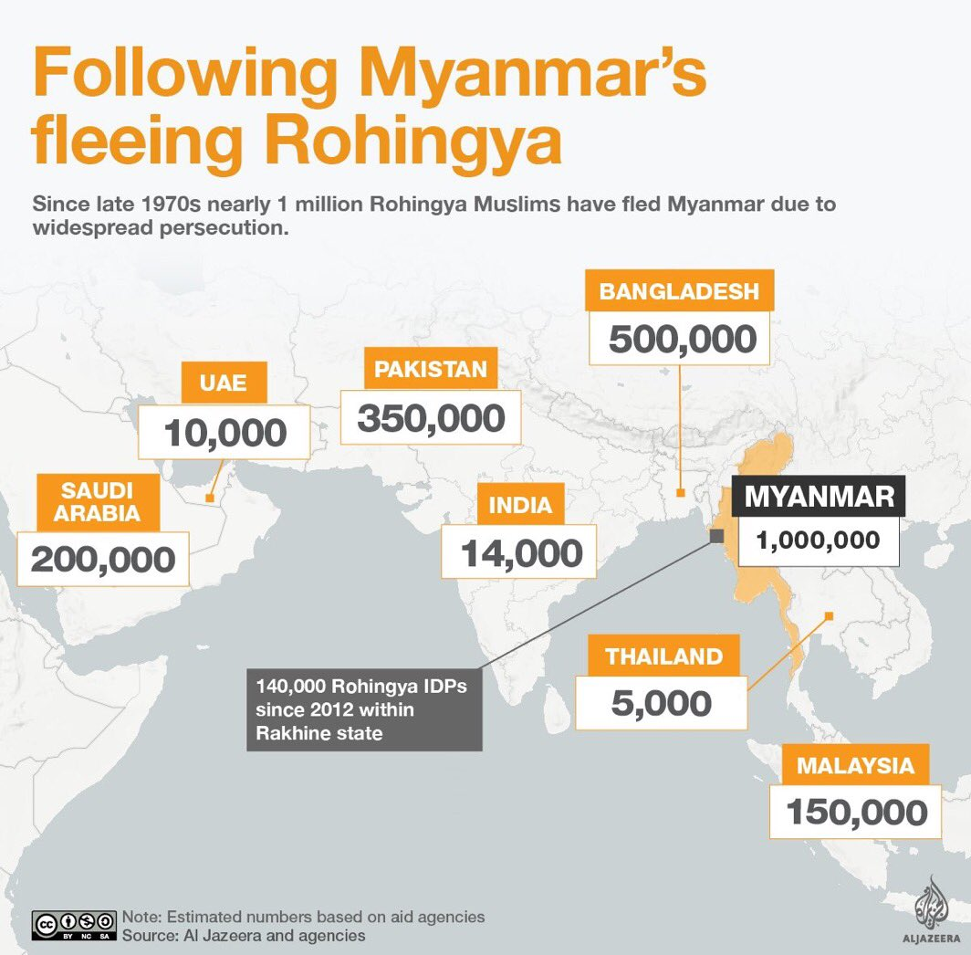 #Myanmar 1 Million de #Rohingyas Musulman ont fuit les persécutions depuis 1970 où sont ils réfugiés  v @AlJazeera    http://www. aljazeera.com/news/2017/03/p robe-alleged-crimes-rohingya-myanmar-170324113526685.html &nbsp; …  <br>http://pic.twitter.com/M1B2jAsjoc