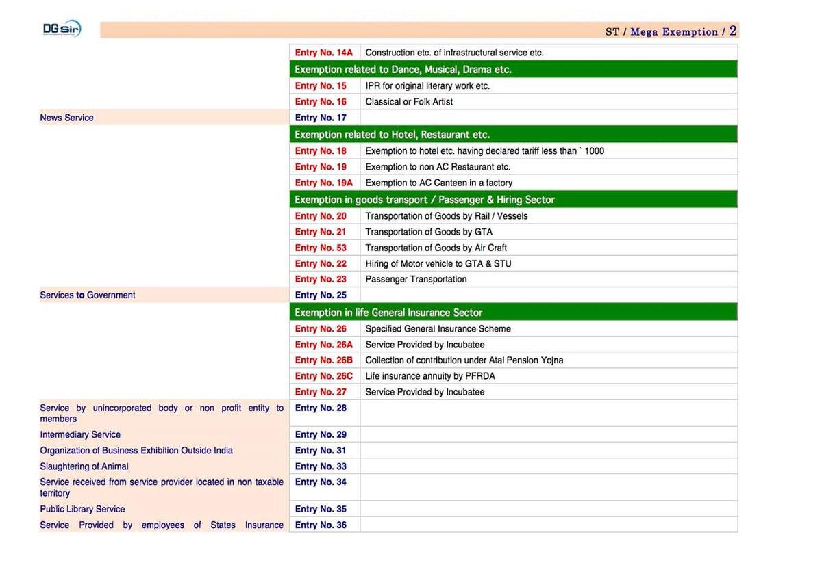 #icai #CAfinal #mega exemption notes dg sit #cagyanguru #icai<br>http://pic.twitter.com/ir3KyyU3jA