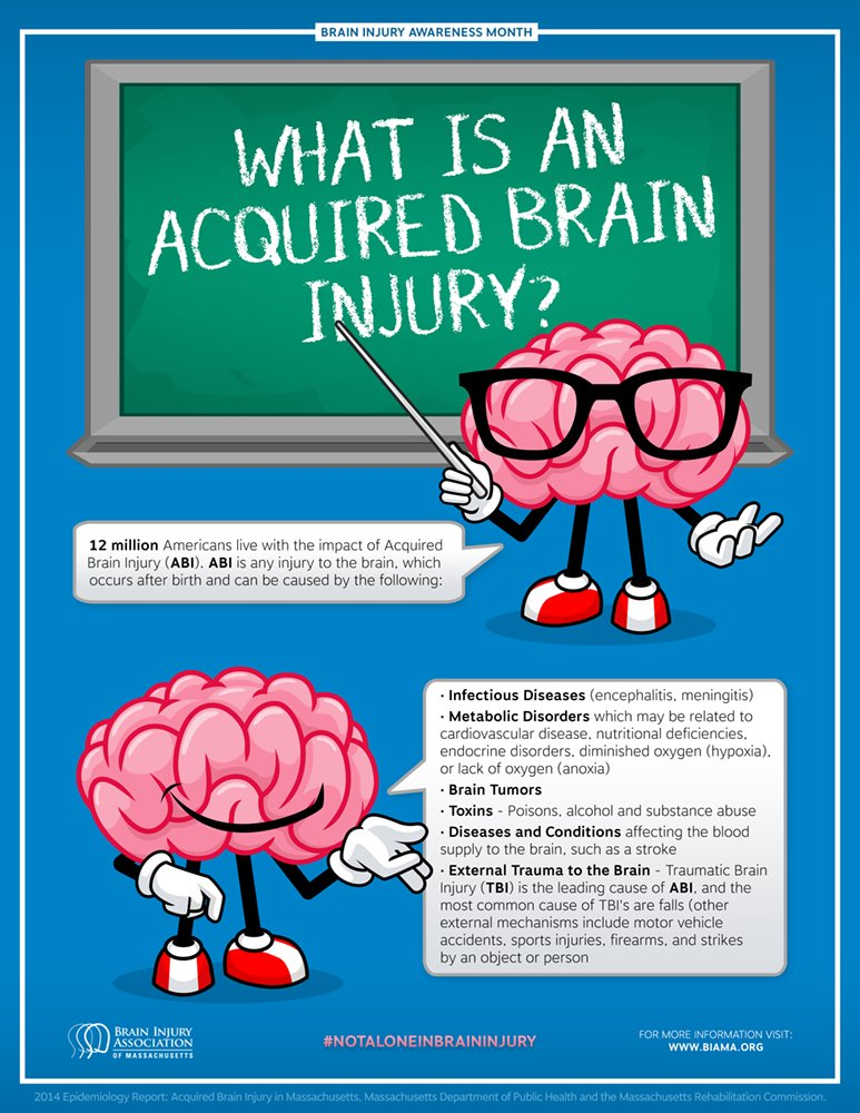 acquired brain injury nvq level 2 In order to achieve the level 2 diploma in health and social care (adults) for england, all learners understand the impact of acquired brain injury on 3 unit.