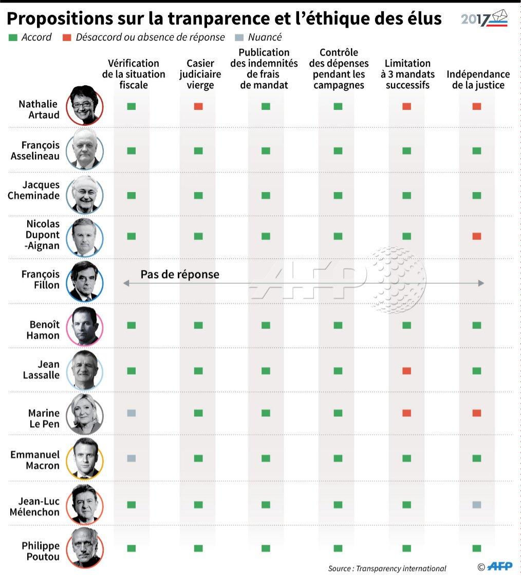 #Presidentielle2017  #Transparence vie politique &gt;&gt; Les propositions des candidats pour plus de transparence par #AFP #democracy <br>http://pic.twitter.com/shL3PUEUjI