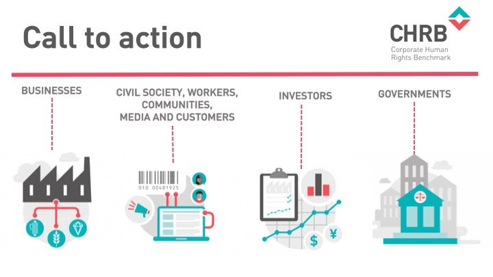 #CHRB calls biz, govt.s, #civilsociety, #workers, communities, media & customers to action on #bizhumanrights: https://t.co/tliLyCBjpU https://t.co/iyOp9hUqMt