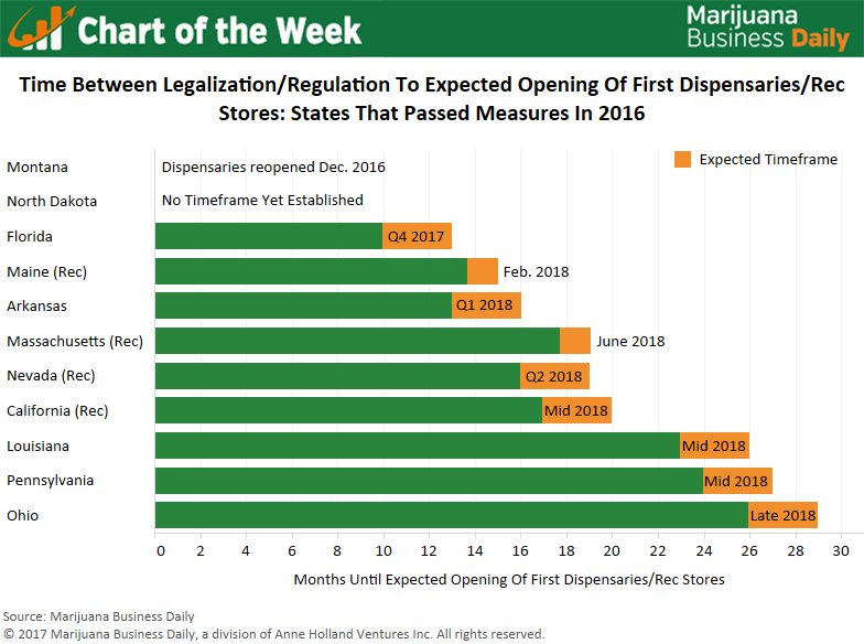 Chart: 8 new marijuana markets slated to launch in 2018