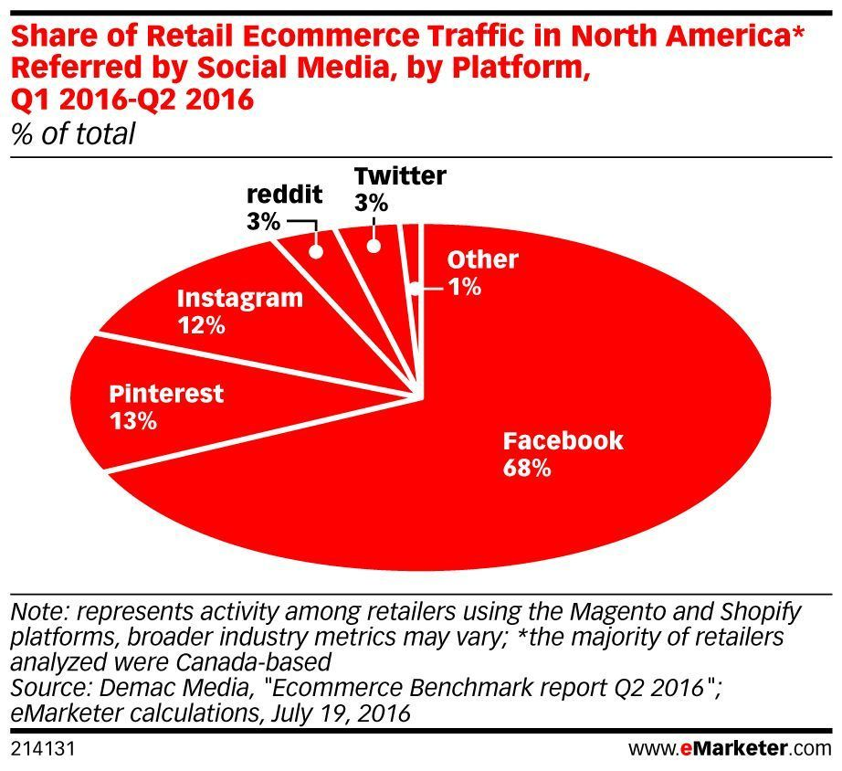 Social networks continue to try to crack the code of social #commerce: https://t.co/mK7JPu9Rob https://t.co/CGCux2Br92