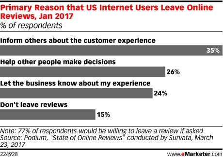 Internet users say a key reason for writing online #reviews is to be helpful: https://t.co/DWD4ooM7UR https://t.co/Q8KLbSySHb
