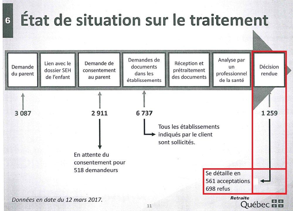 #Exclusif 55% des demandes d&#39;aide des parents d&#39;enfants lourdement handicapés sont refusés dévoile la #CAQ  http:// ici.radio-canada.ca/nouvelle/10242 27/allocation-supplement-enfants-handicapes-demandes-refusees &nbsp; … <br>http://pic.twitter.com/SWv57kwe4H