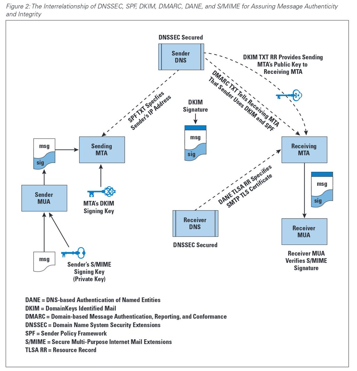 on twitter graphical overview of graphical overview of interrelation of dnssec spf dkim dmarc dane smime in internet protocol journal pdf p7 pooptronica