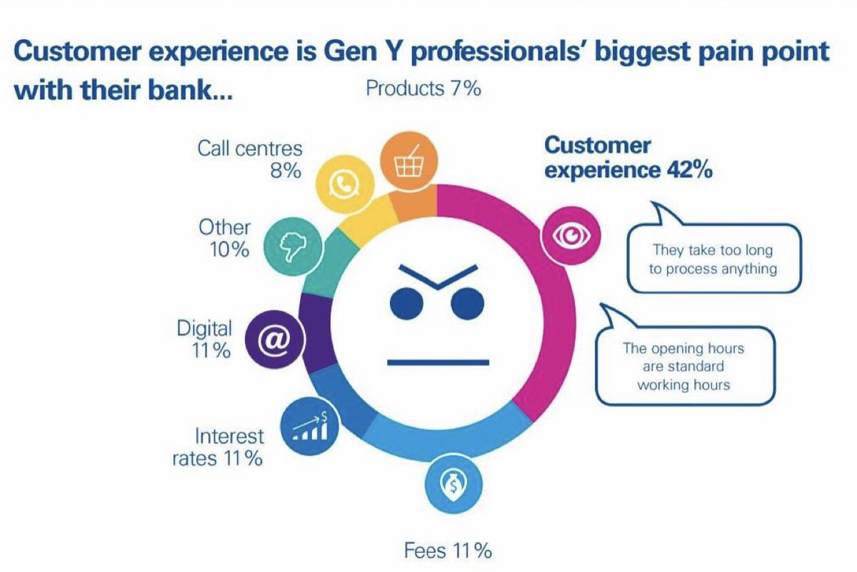 Seamless Customer Experience To Win Gen Y
