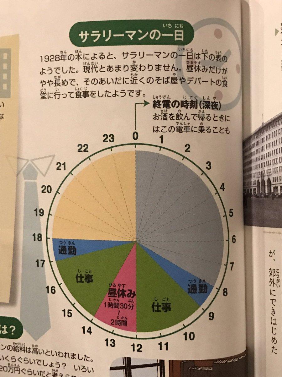 1928年のサラリーマンの1日。 6時間労働で、昼休みは1.5〜2時間。  キャプション「現代とあまり変わりません」  は?  (集英社 学習まんが日本の歴史 15巻より)