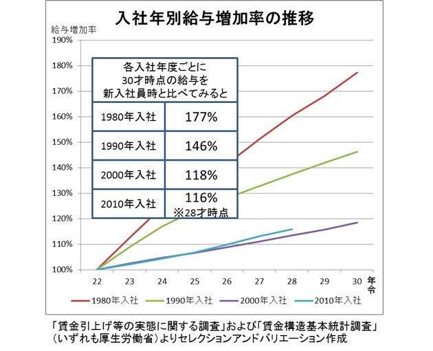 このグラフなあ。「若者のなんとか離れ」も、未婚化晩婚化少子化も一目瞭然で表してるやんか。